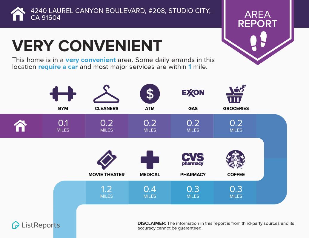 Studio City Area Report