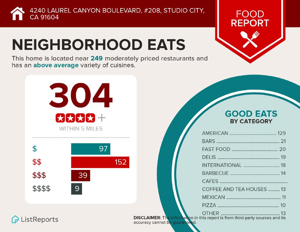 Studio City Food Report